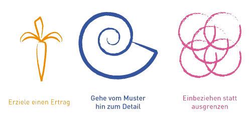 Optimierungskreislauf; marketing4farmers.de